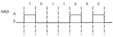 NRZI-kodlama